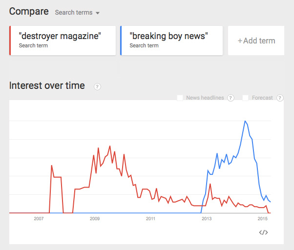 google_trends_destroyer_vs_bbn